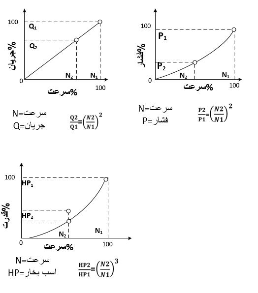 نمودار رابطه جریان،فشار و توان اینورتر با سرعت