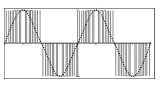 شکل موج مدوله شده با عرض پالس PWM