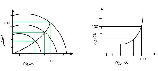 نمودارهای فشار و توان اینورتر بر حسب جریان